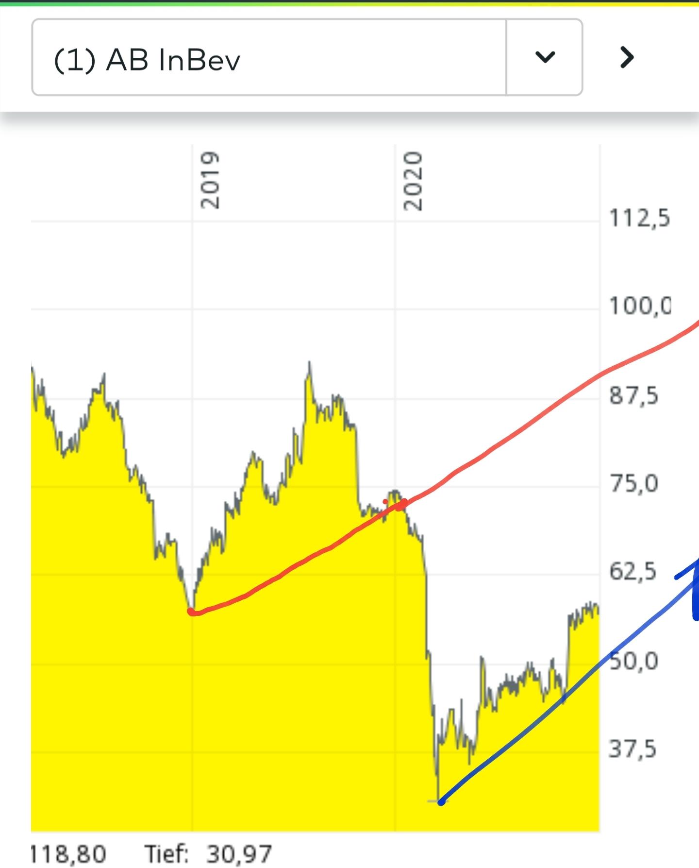 ab inbev aktie kaufen
