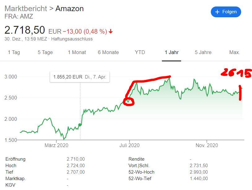 Meine Aktien-Gewinne 2020: +21% Rendite dank Kursanstiegen nach Corona - Trendbetter.de - Aktien & Börse