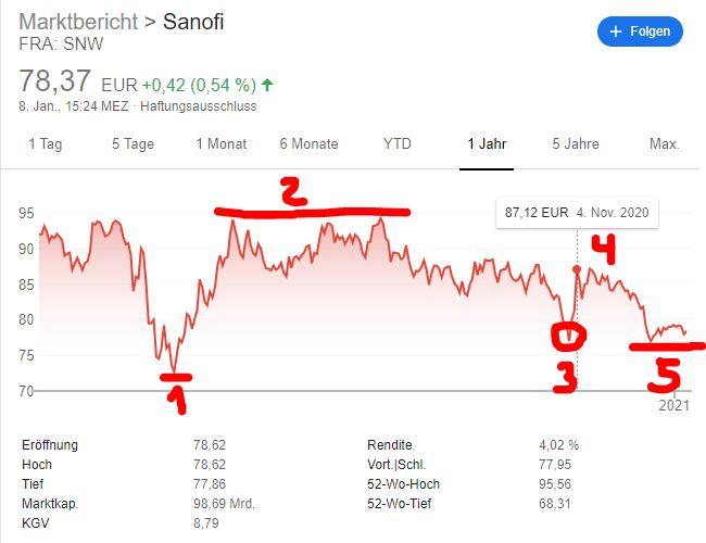 Sanofi-Aktie Kurs-Analyse 2020