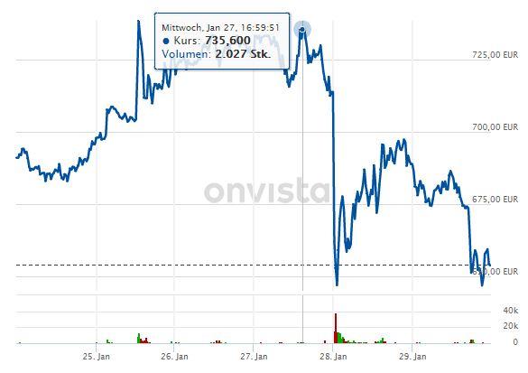 Tesla-Aktie kaufen 2021? Chancen & Risiken [+Video] - Trendbetter.de - Aktien & Börse