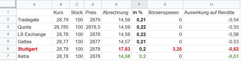 Ordergebühren-Vergleich der Handelsplattformen über Comdirect - Trendbetter.de - Aktien & Börse