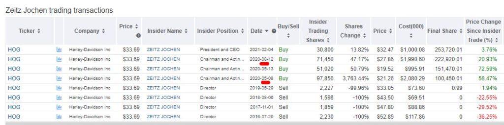 Insider-Handel: Wie du davon profitieren kannst! - Trendbetter.de - Aktien & Börse