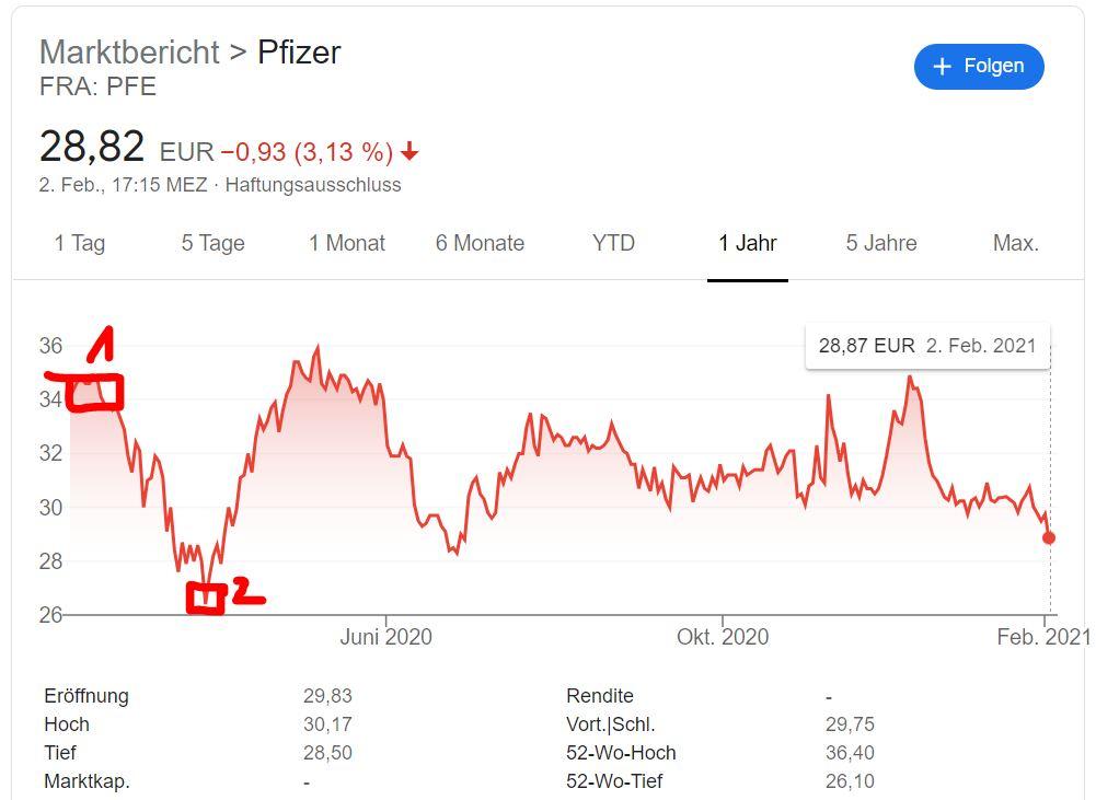 Pfizer Aktie kaufen 2021 [Analyse] - Trendbetter.de - Aktien & Börse