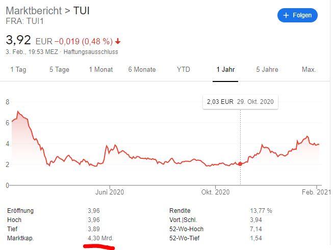 Aktien von Fluggesellschaften 2021 kaufen? - Trendbetter.de - Aktien & Börse