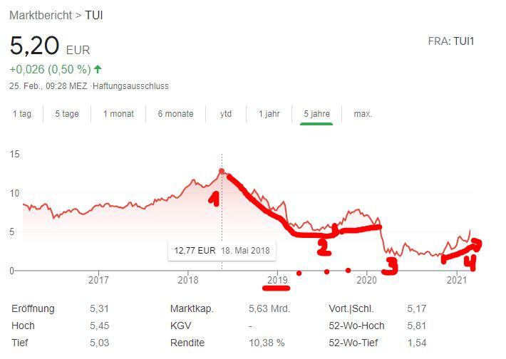 TUI-Aktie: Prognose 2021 - Trendbetter.de - Aktien & Börse