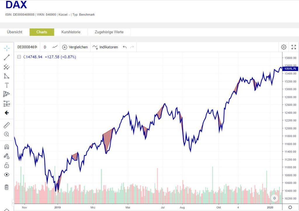 MONATSANFANGS-EFFEKT IM DAX - Trendbetter.de - Aktien & Börse