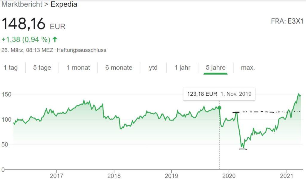 Expedia Aktie kaufen 2021? Prognose und Kursziel - Trendbetter.de - Aktien & Börse