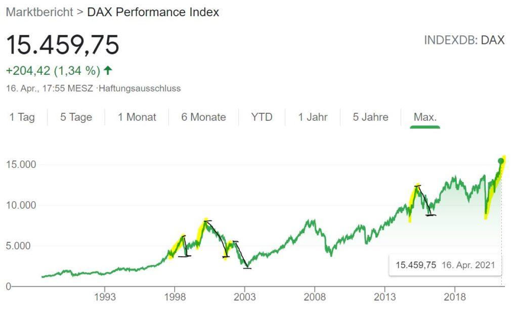 Peter Lynch: Wie investiert man, wenn der Kurs auf Allzeithoch ist? [+Video] - Trendbetter.de - Aktien & Börse