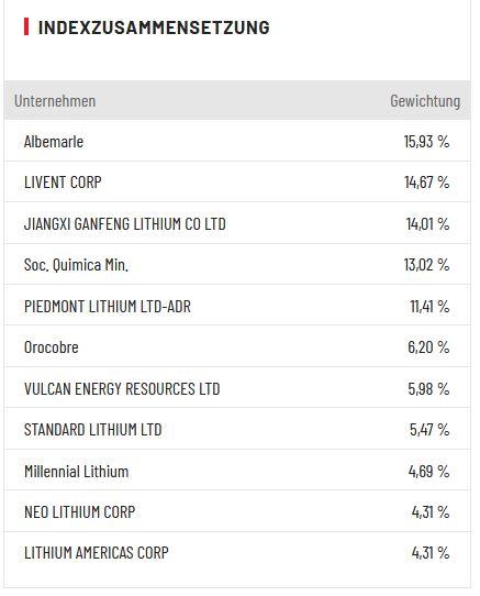 Lithium Aktien Übersicht