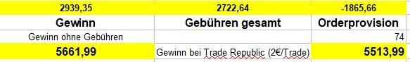 Wie ich 2500 Euro bei Comdirect verbrannt habe! [Ordergebühren] - Trendbetter.de - Aktien & Börse