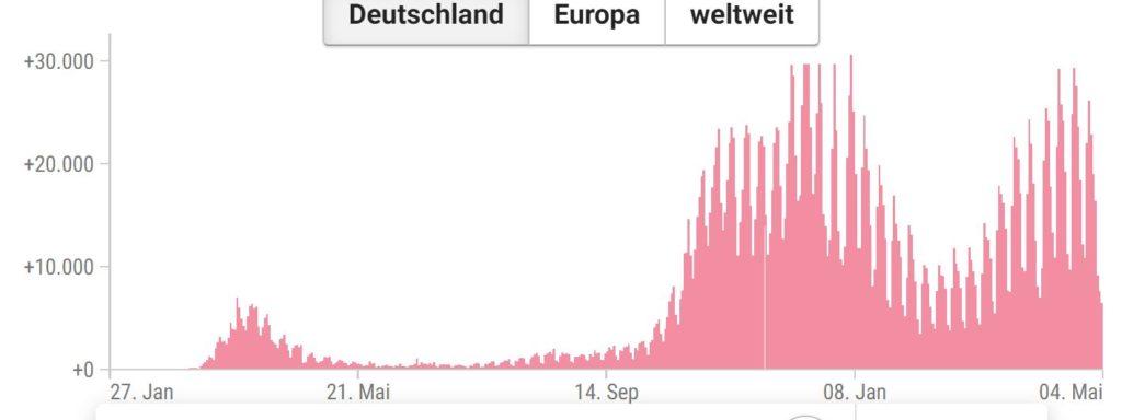 Anti-Corona-Gewinner-Portfolio: Der Hype ist vorbei [endlich!] - Trendbetter.de - Aktien & Börse