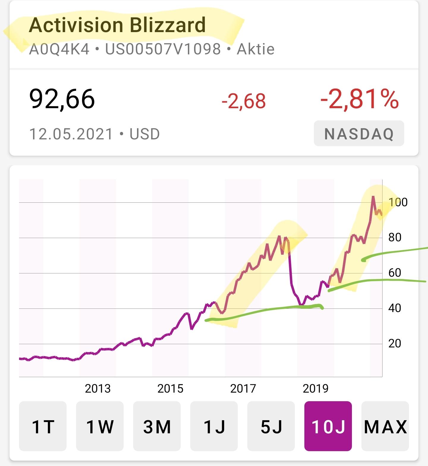 50 Hype-Aktien: Total Return Strategie mit Short-Zertifkate - Trendbetter.de - Aktien & Börse