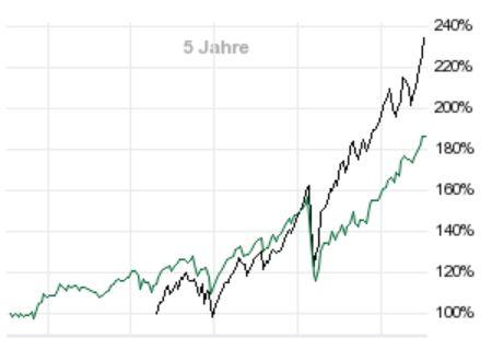 Die besten kostenlosen ETFs für den Comdirect-Sparplan: Besser als MSCI World! - Trendbetter.de - Aktien & Börse