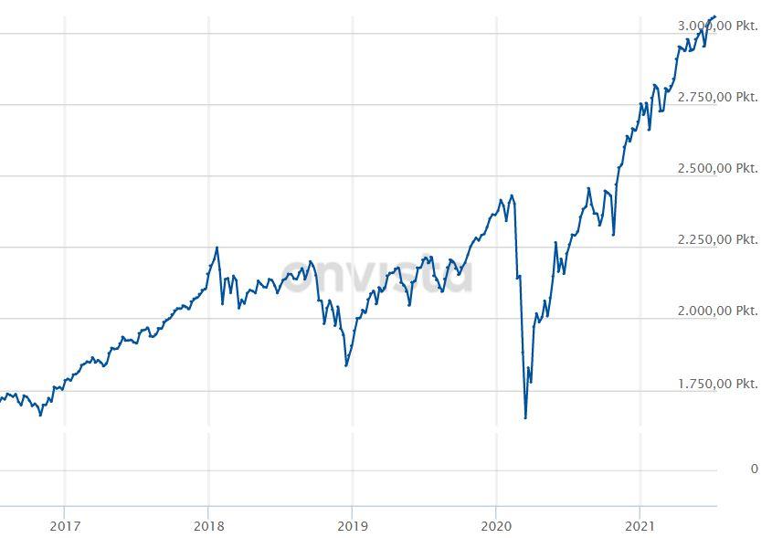 Dieses Bild hat ein leeres Alt-Attribut. Der Dateiname ist MSCI-World-Index-2021-5-Jahre.jpg