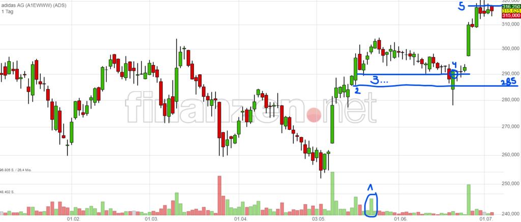Chartsignale erkennen mit der Supply & Demand Strategie - Trendbetter.de - Aktien & Börse