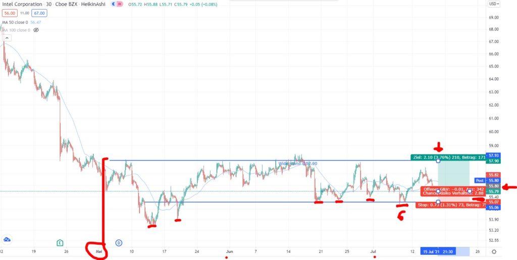 Intel Aktie kaufen 2021? 📈 Kursziel & Prognose - Trendbetter.de - Aktien & Börse