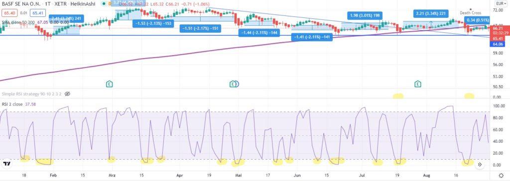 RSI-Strategie zum Trading von Aktien [Test] - Trendbetter.de - Aktien & Börse