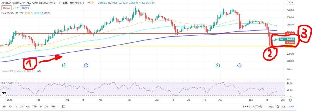 EMA-Strategie - 3.848 € nach einem Tag mit Exponential Moving Average - Trendbetter.de - Aktien & Börse