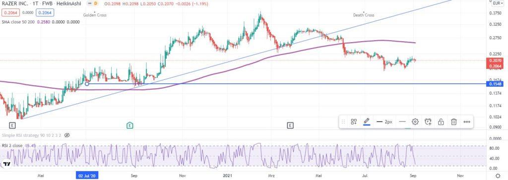 Razer Aktie kaufen 2021? Analyse & Prognose zur Gaming-Aktie - Trendbetter.de - Aktien & Börse