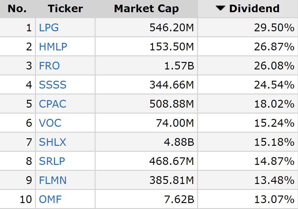 Die 25 besten Aktien mit hoher Dividende 2021 - Trendbetter.de - Aktien & Börse