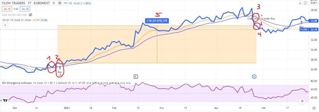 EMA-Crossover-Strategie im Test - Trendbetter.de - Aktien & Börse