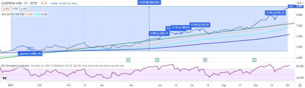 Gazprom Aktie kaufen 2021? Prognose & Kursziel - Trendbetter.de - Aktien & Börse